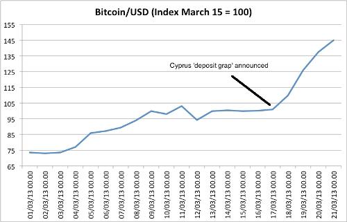 cyprus-bitcoin